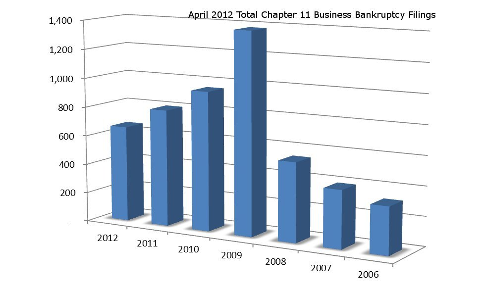 April_2012_2BankBusSumChart_2