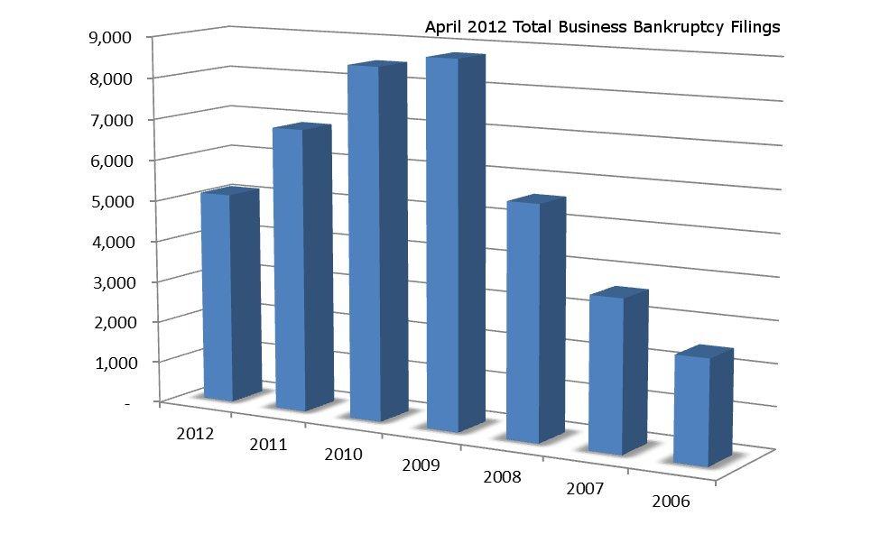 April_2012_BankBusSumChart_1